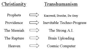 christianity-transhumanism
