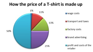 Tshirt_price_components